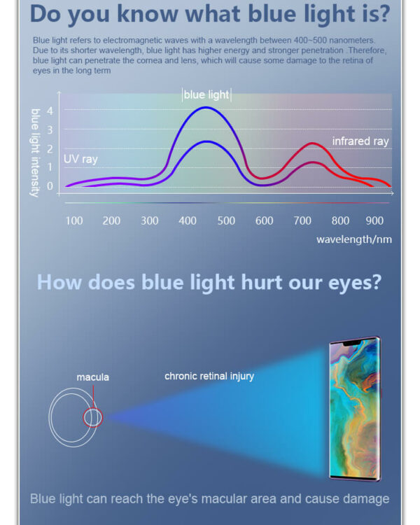 Anti-blue-Flexible-Screen-Protector-Films-2.jpg